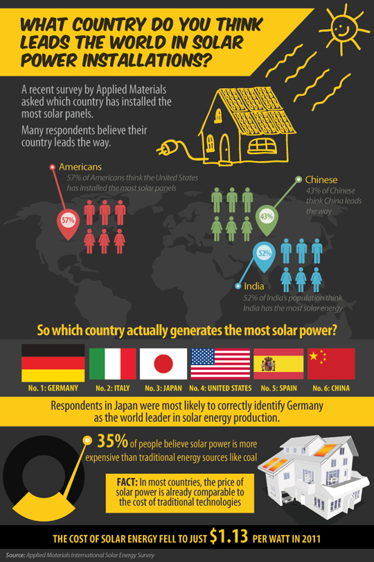 Who has the most solar panels?